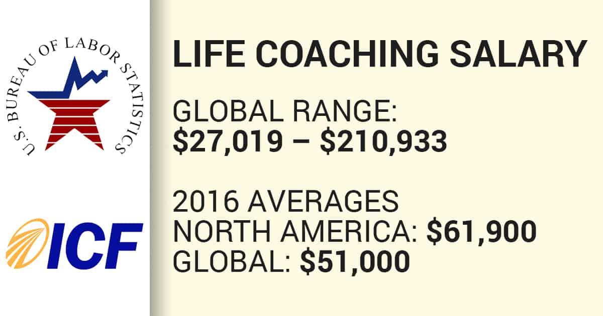 Life-Coach-Salary-Averages